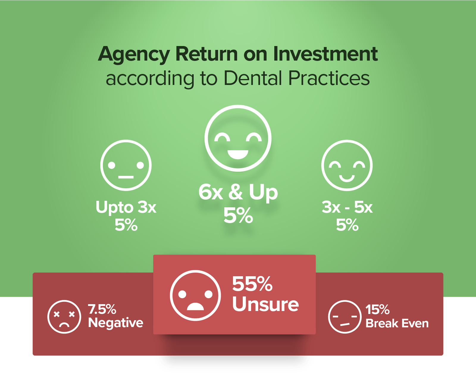 Dental Marketing Strategy Stats from Webfor in Vancouver WA