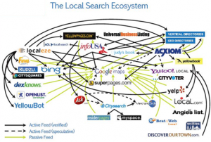 local-search-ecosystem